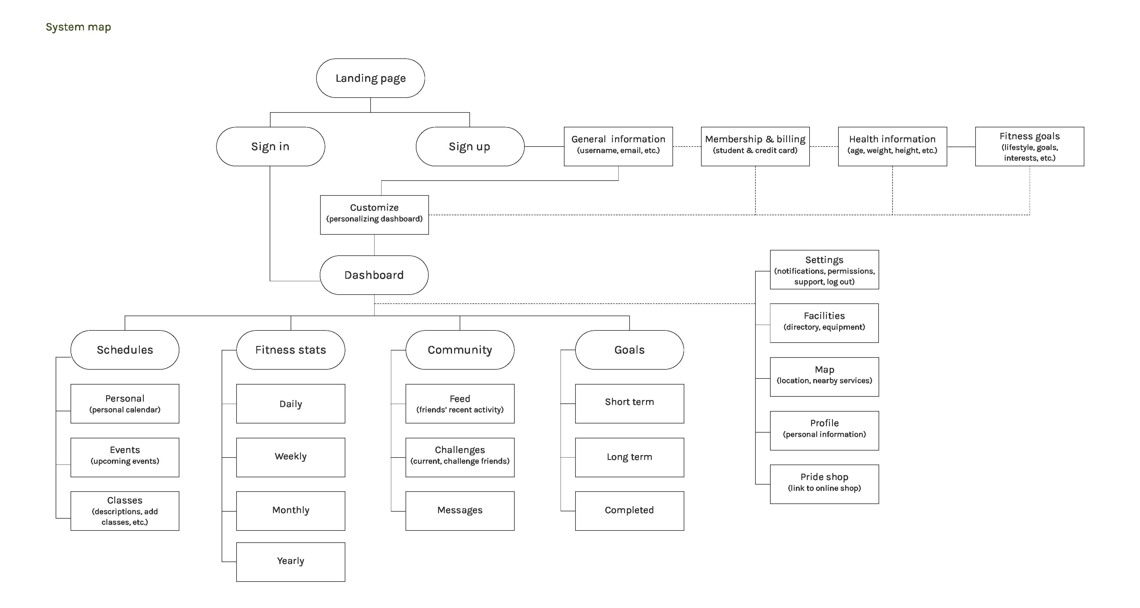 michyoung.com-taitgo-system-map-2